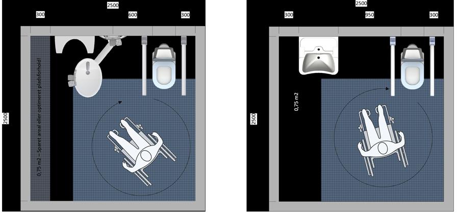 SelvhjulpneBruger-180-graders-loesning